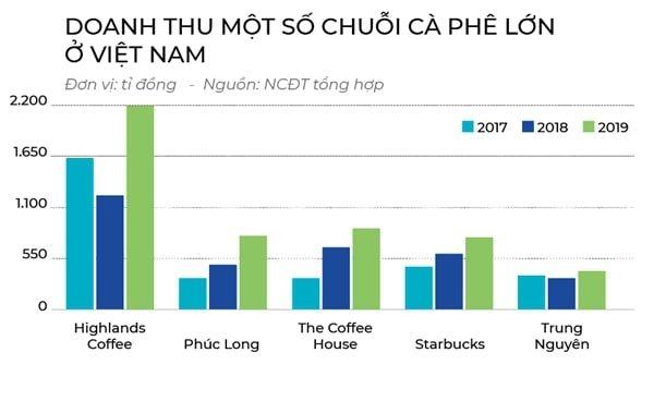 Doanh thu một số chuỗi cafe lớn ở Việt Nam