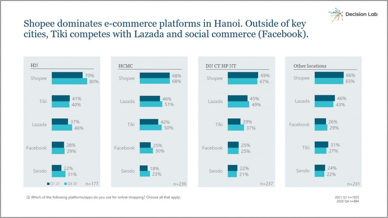 """Shopee được ưa chuộng tại các thành phố lớn, ở những nơi khác, Tiki """"đối đầu"""" với Lazada và thương mại qua mạng xã hội (Facebook)"""