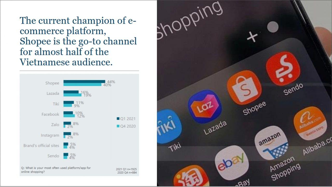 Shopee là nền tảng thương mại điện tử phổ biến nhất, được sử dụng bởi gần một nửa số người mua sắm trực tuyến tại Việt Nam