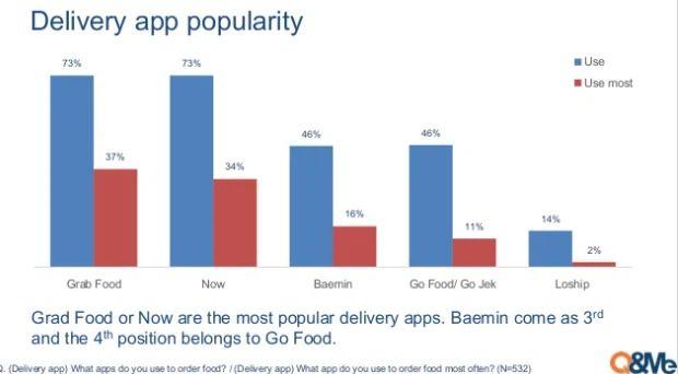 Độ phổ biến của các app giao đồ ăn