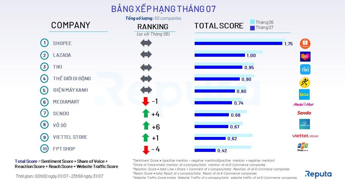 Bảng xếp hạng top 10 công ty TMĐT tháng 7 (dựa trên Total Score)