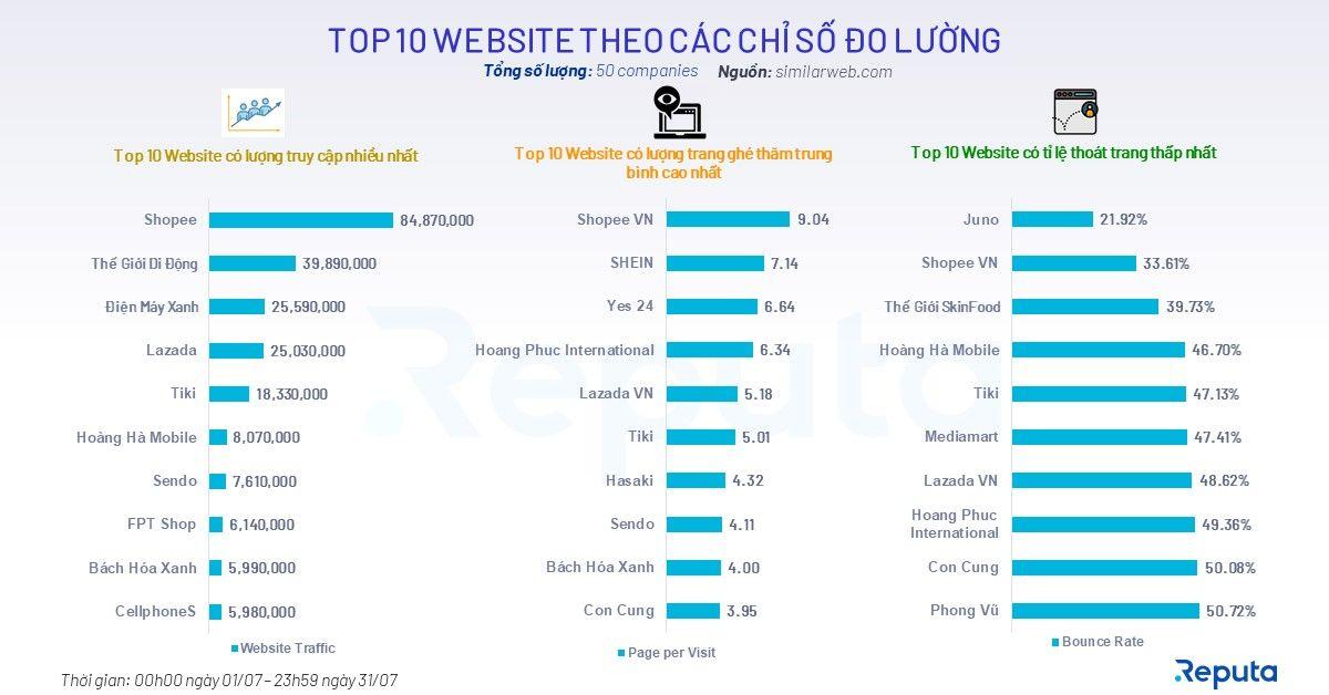 Bảng xếp hạng top 10 website theo các chỉ số đo lường