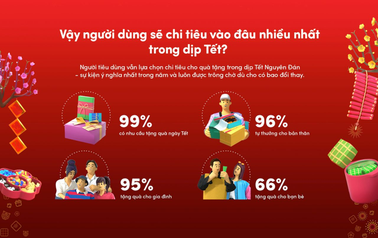99% người dùng TikTok chia sẻ rằng họ có nhu cầu mua sắm và trao quà vào dịp Tết 2022.